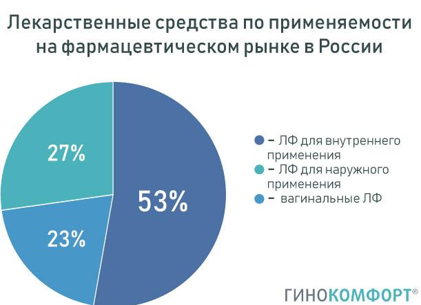 Противогрибковые средства, статистика